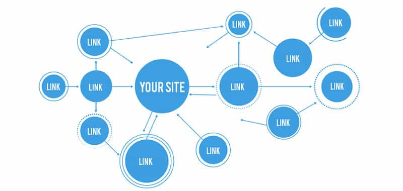Links in other web pages   Websites Management   Another alternative for a website to be indexed by a search engine is being linked by another website. From that moment on it will be visible on the Internet
