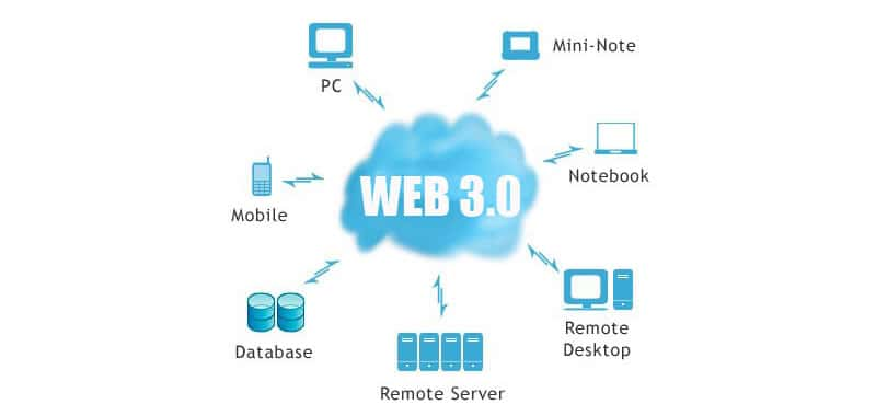 Web 3.0 - Meaning, origin and advantages