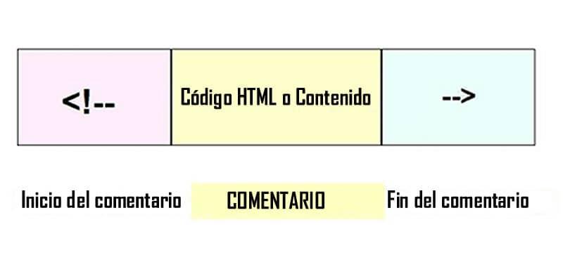 Comentarios HTML - Código de ejemplo ¿Para qué sirven?