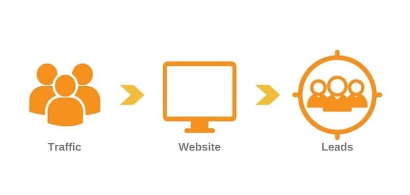 Como conquistar a tus clientes con tu sitio web | Administrar un Sitio Web | Transformar los leads en ventas nunca es tarea fácil. La comunicación es la clave para motivar a los usuarios para que prueben nuestros productos.