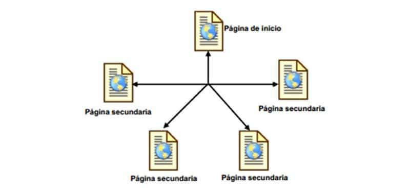 Estructura del menú de navegación en un sitio Web