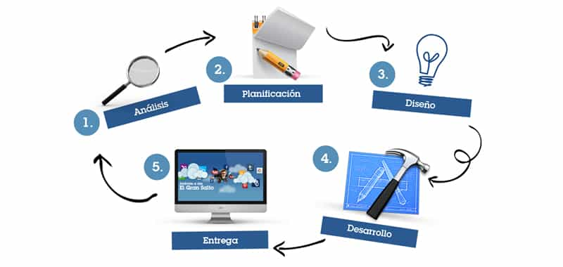 Identificación de procesos en la creación de un sitio Web