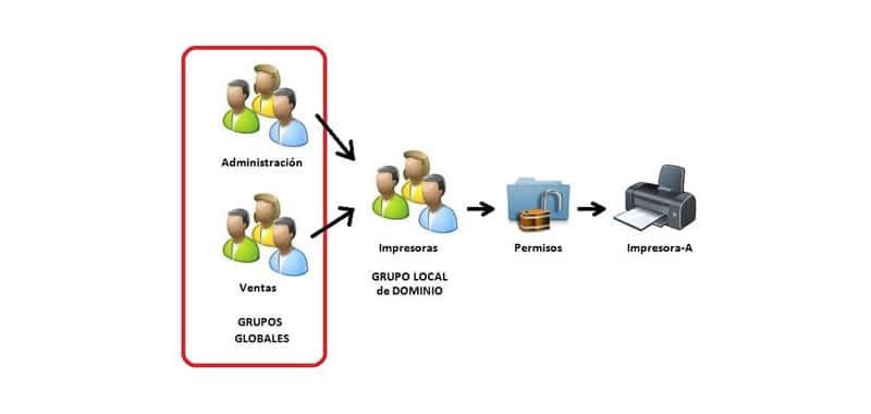 Usuarios y grupos en UNIX