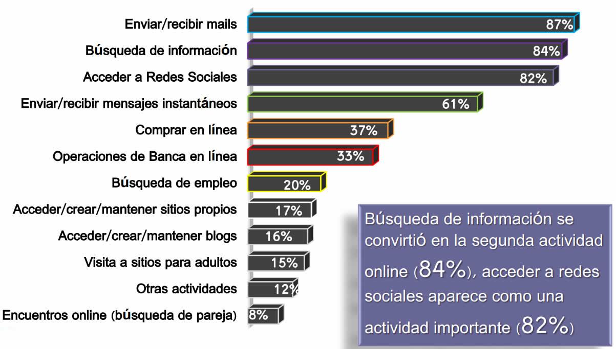 Actividades usuarios internet en mexico